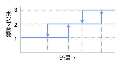 図1:台数制御省エネシステムを使用した場合の稼動ポンプ台数と水の流量の相関図