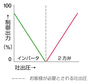図2:ポンプの制御出力と吐出圧の相関図